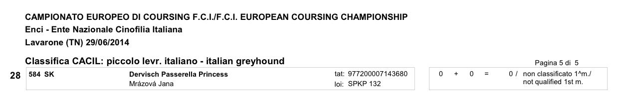 Mistrzostwa Europy w Coursingu wyniki